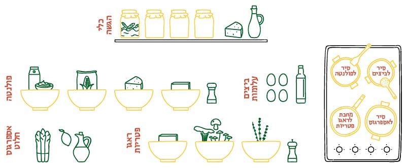 מיז אן פלאס, ארגון המרכיבים החתוכים בקערות, למתכון הפולנטה של מחניודה, של השף אסף גרניט